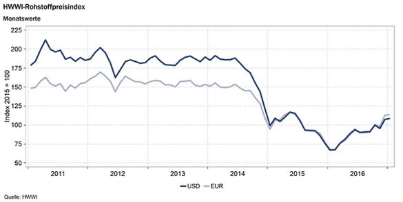 Erdgaspreis in Euro, Realtime-Kurse, Charts, Marktberichte und Analysen, Anlageprodukte und kostenlose Downloads.